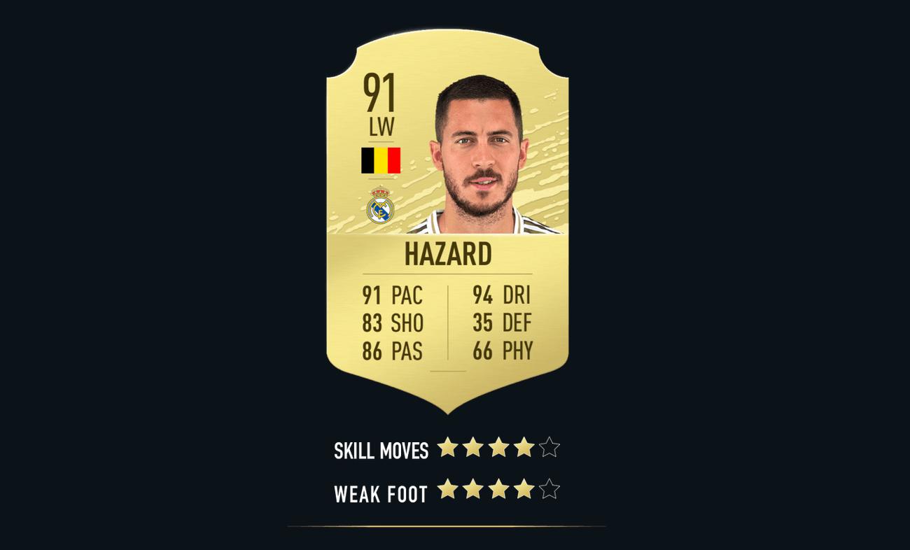 FIFA 20: mejores delanteros para el modo FUT y la carrera