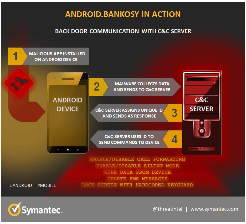 android bankosy malware que escucha las llamadas del banco