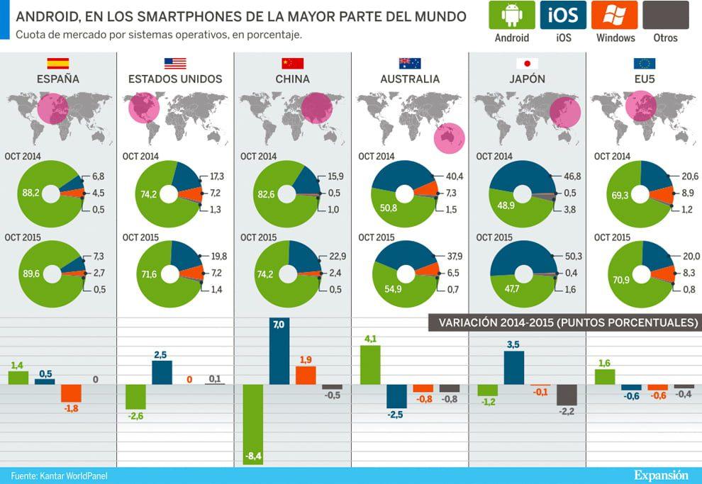 android es el sistema operativo mas utilizado en espana ios esta en declive 1