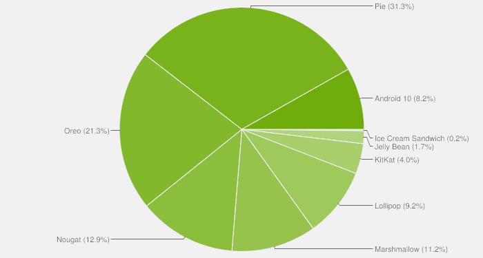 distribucion de android en abril kitkat se duplica jelly bean cae
