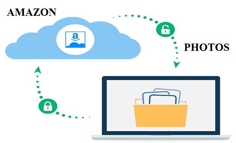 amazon drive y prime photos un espacio en linea para archivos personales
