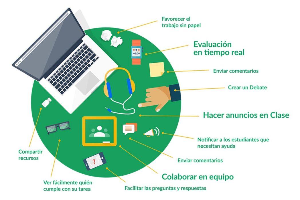 classroom como organizar cursos y personalizar las clases de los estudiantes