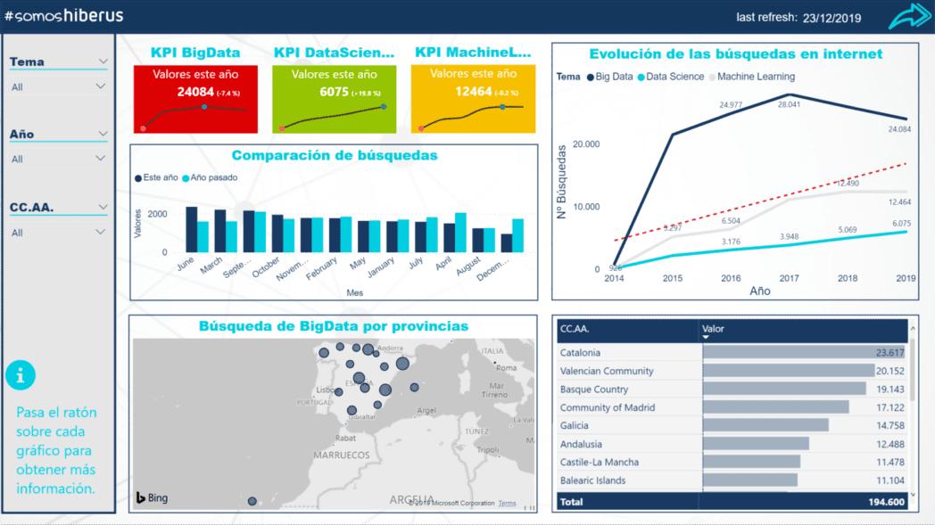 microsoft power bi para transformar datos en graficos e informes interactivos