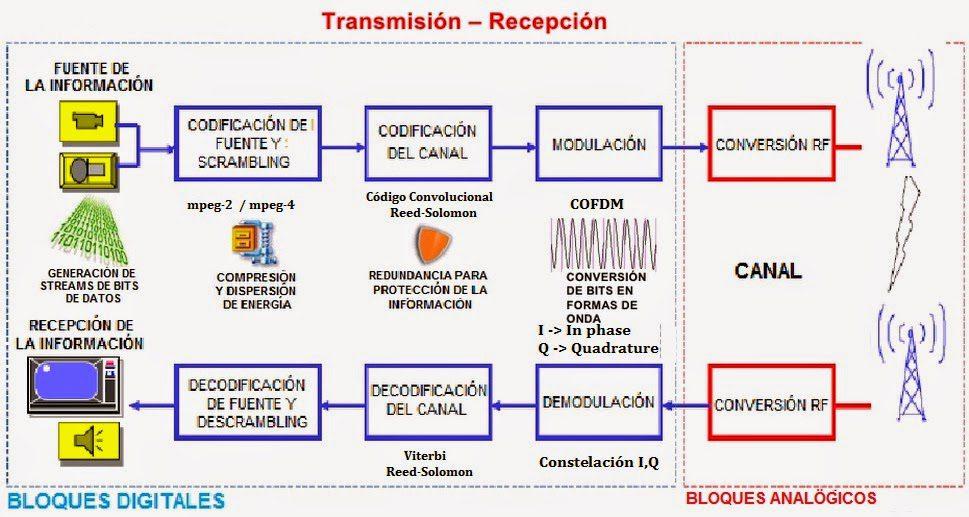 transmision digital terrestre como encontrar canales hd y mejorar la recepcion